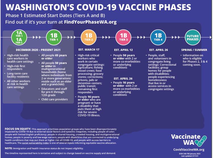 WA state vaccine phases